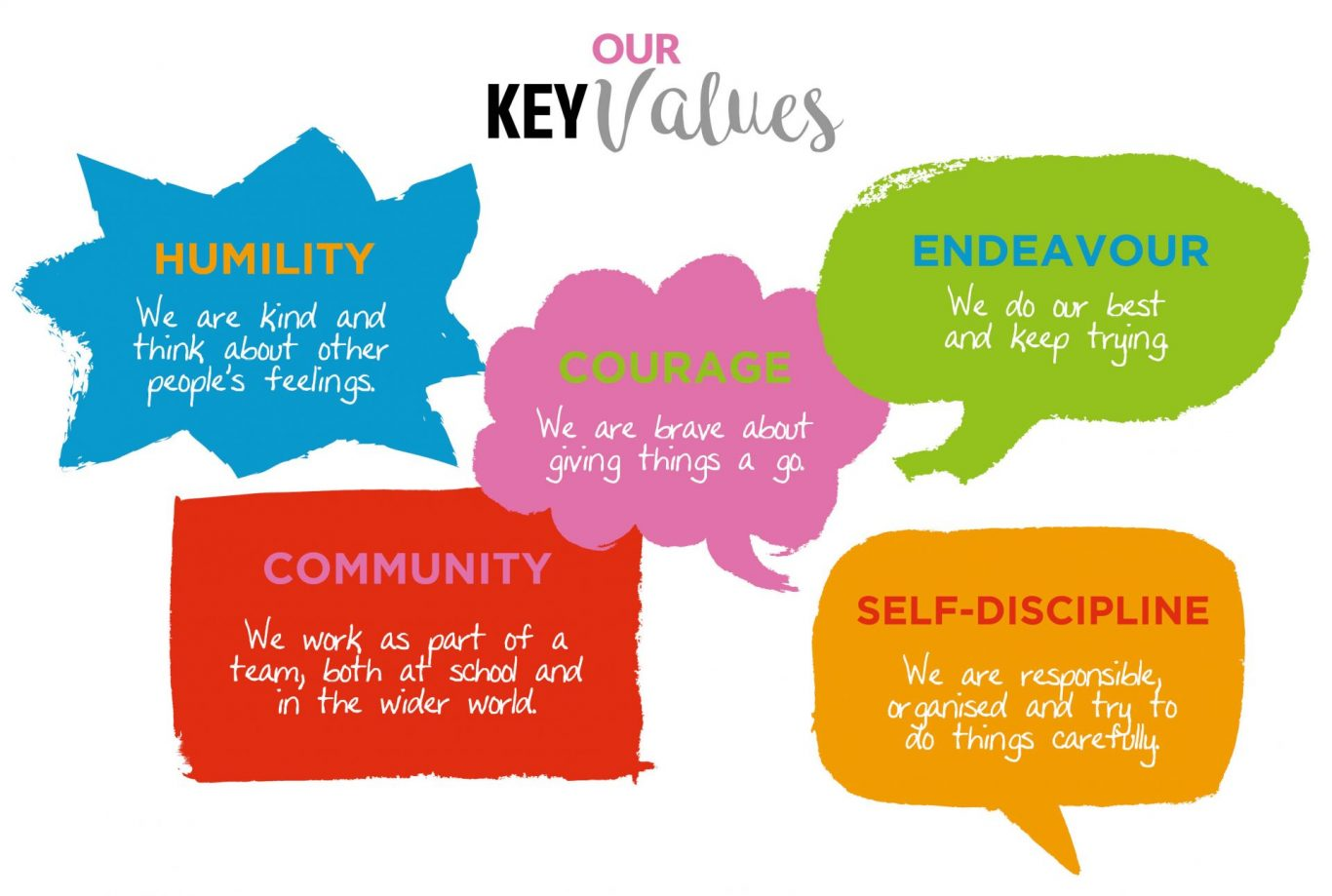 Our Key Values Poster Web